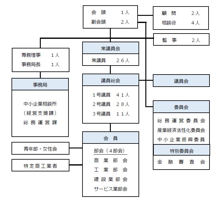 恵庭商工会議所 組織図.png