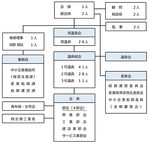 恵庭商工会議所 組織図